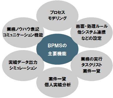 BPMシステム